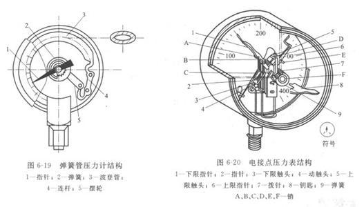 电接点压力表的安装使用说明书