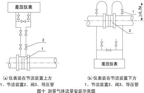 孔板气体流量计管道安装条件说明-环保技术-谷瀑环保