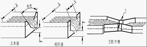 超声波明渠流量计直接测量的物理量是液位。用于明渠测流量时,在明渠上安装量水堰槽。量水堰槽把明渠内流量的大小转成液位的高低,仪表测量量水堰槽内的水位,再按相应量水堰槽的水位-流量关系反算出流量。 量水堰槽的测流量原理 明渠内的流量越大,液位越高;流量越小,液位越低。一般的渠道,液位与流量没有确定的对应关系。因为同样的水深,流量的大小,还与渠道的横截面积、坡度、粗糙度有关。在渠道内安装量水堰槽,由于堰的缺口或槽的缩口比渠道的横截面积 小,因此,渠道上游水位与流量的对应关系主要取决于堰槽的几何尺寸。同样的量水